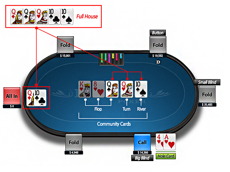 Texas holdem two players blinds